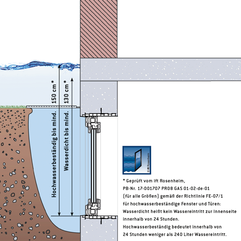 MEATHERMO-Wasserhoehen-AQUAPLUS