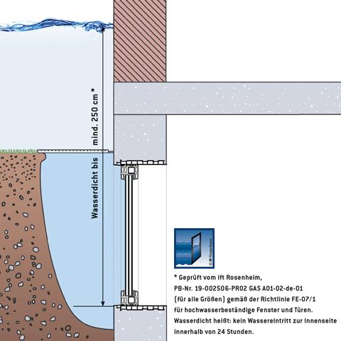 MEATHERMO-Wasserhoehen-festverglast